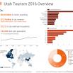 Utah Tourism Industry Metrics