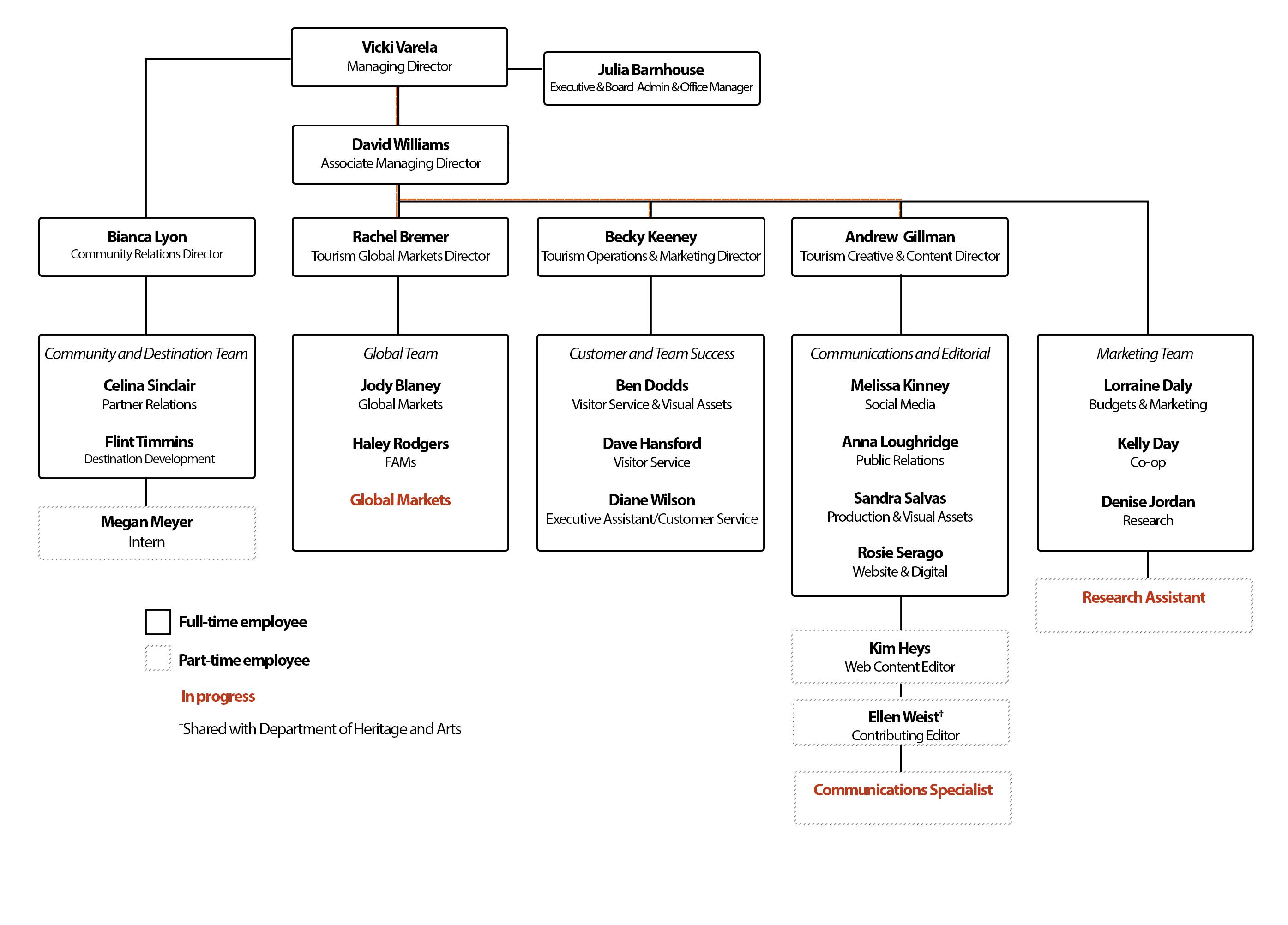 UOT Org Chart